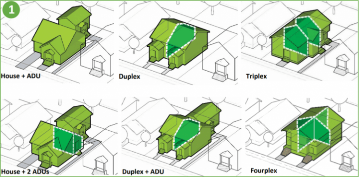 The Residential Infill Project allows for more housing types.