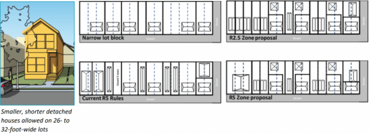 The Residential Infill Project improves building design on narrow lots